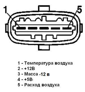 Номера контактов разъема ДМРВ