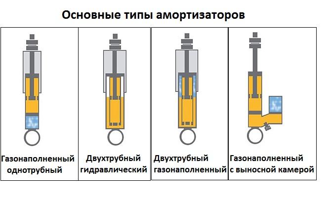 Основные типы автомобильных амортизаторов